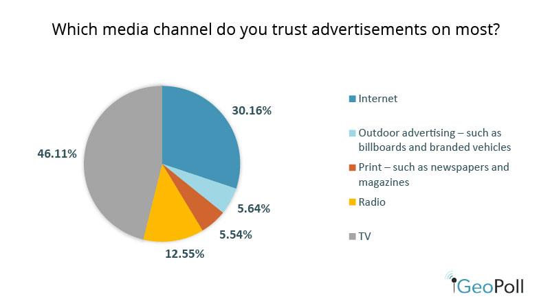 TV was cited as the most trusted advertising channel by almost half of the respondents (46%). The internet and radio followed with 30% and 12% trust levels, respectively.