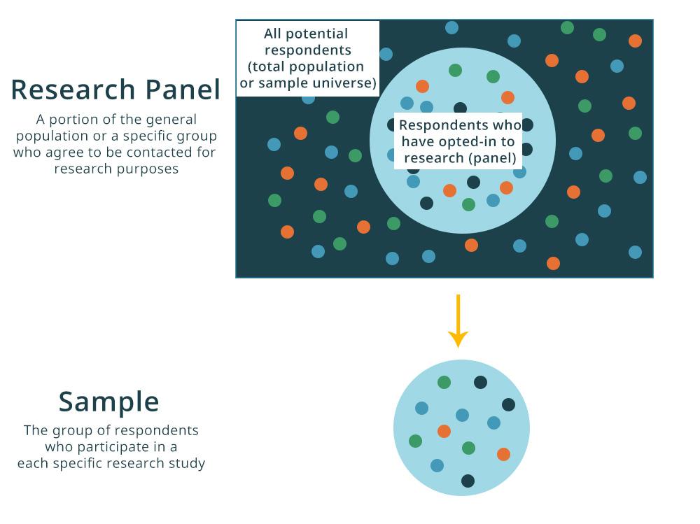 panel research vs sample