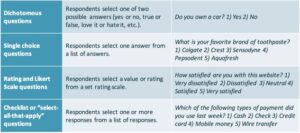 Closed-ended survey questions