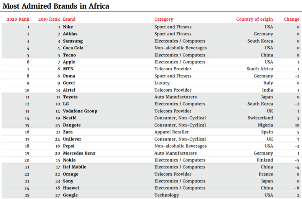 Most Admired Africa brands in Africa