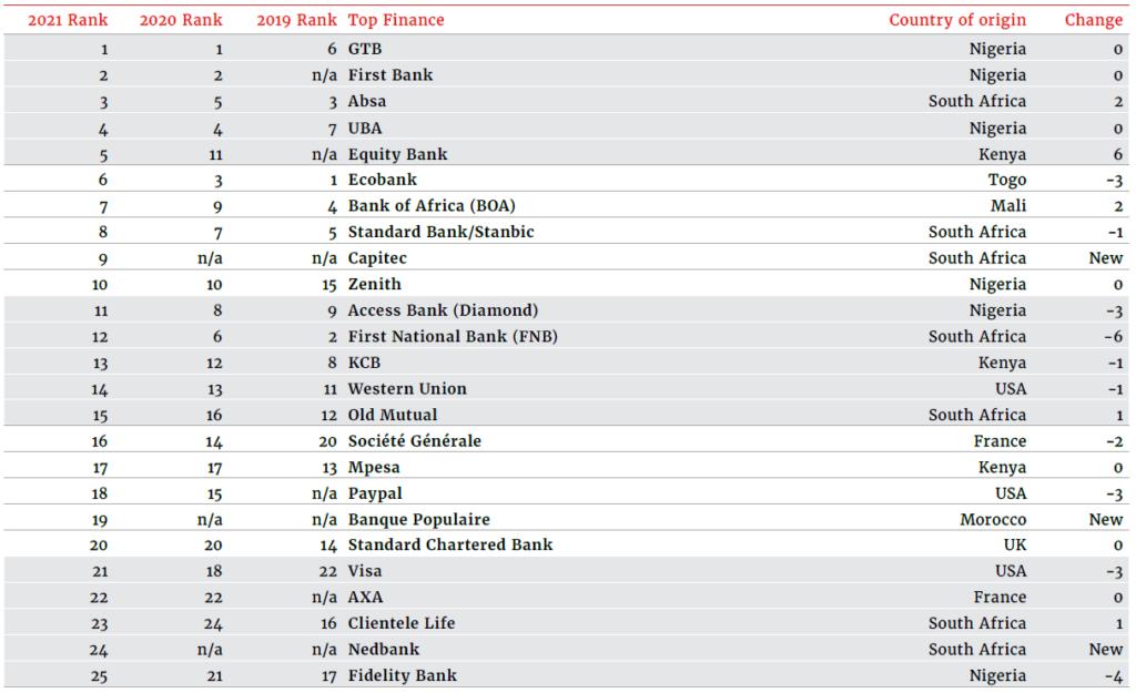 Most Admired Finance Brands
