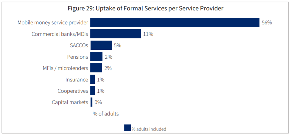 The role of mobile money is so profound that a Finscope survey in 2018 estimated that 56% of Ugandans were accessing mobile money services, which is way above commercial bank accounts (11%).