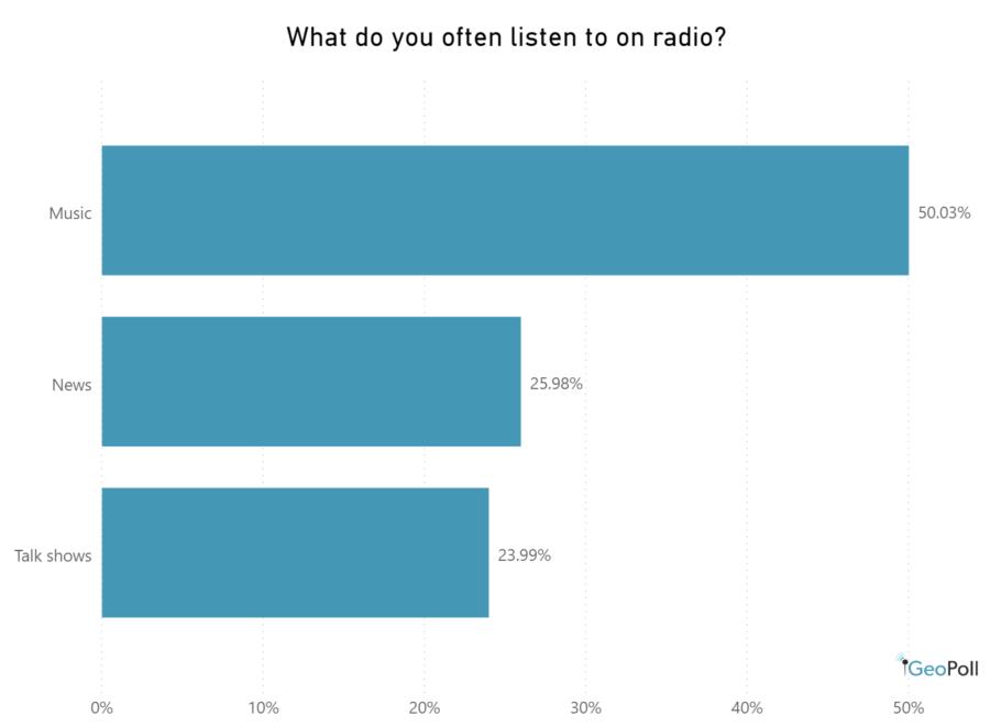 radio content music, news, talk shows