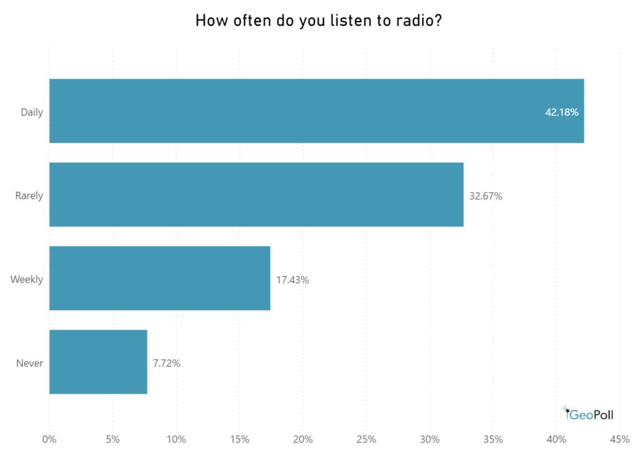 radio listening frequency